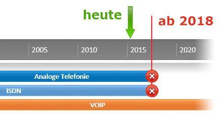 ISDN wird abgeschaltet - ISDN --> VoIP