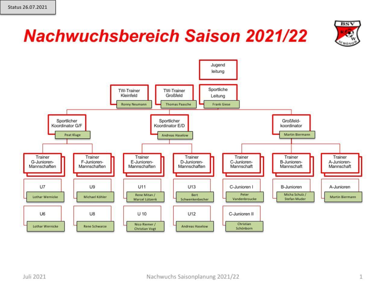 Organigramm Nachwuchs | BSV Rot Weiß Schönow