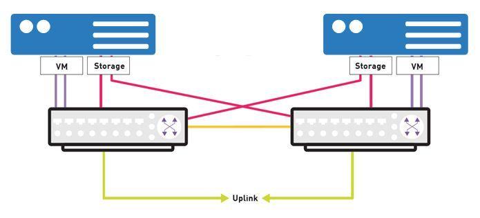 Server - Server & Storage   VEITH IT