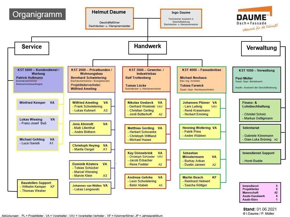 Unser Organigramm im Überblick