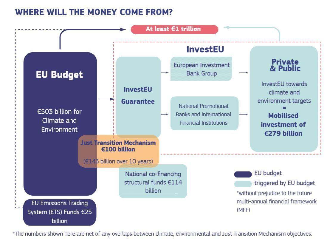 EGDIP - EU Green Deal Investment Plan | zepcon