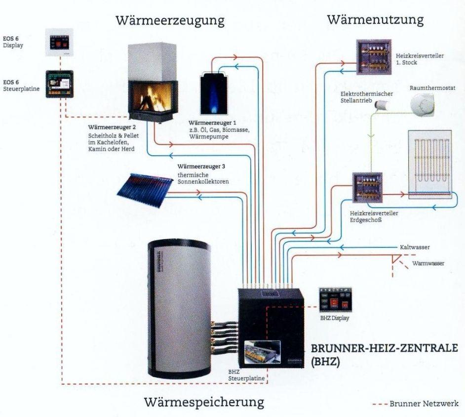 Speichertechnik | Theissen Kamintechnik