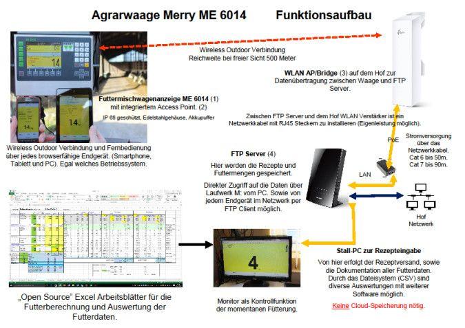 ME6014 – die Wiegecomputer Anzeige für