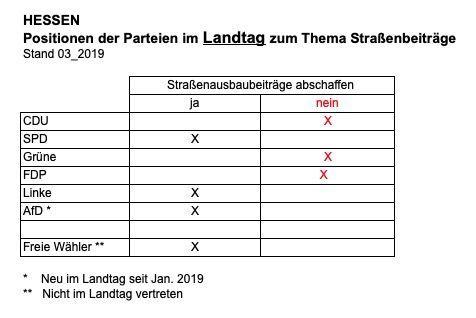 So stehen die Parteien in Hessen zum Thema STRABS