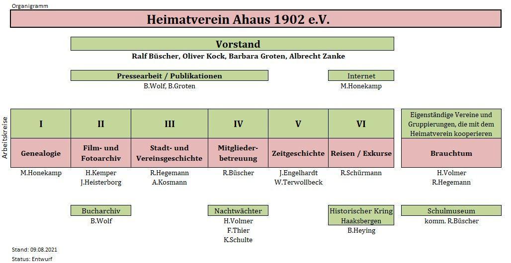 Organigramm | Heimatverein-Ahaus v. 1902 e.V.
