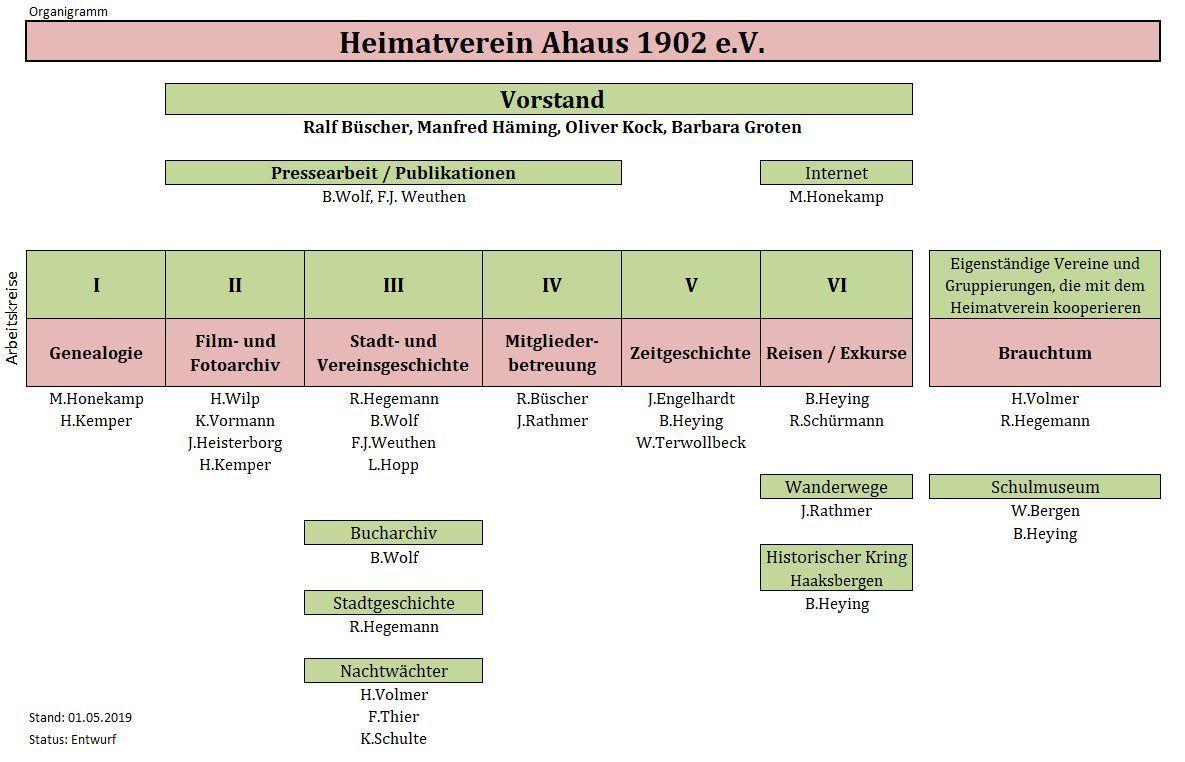 Organigramm   Heimatverein-Ahaus v. 1902 e.V.