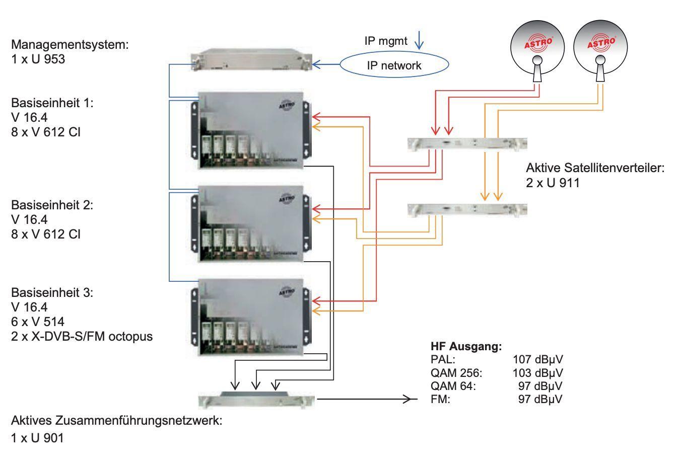 kopfstellen I DVB-S/T/IP to DVB-C | n3-systeme