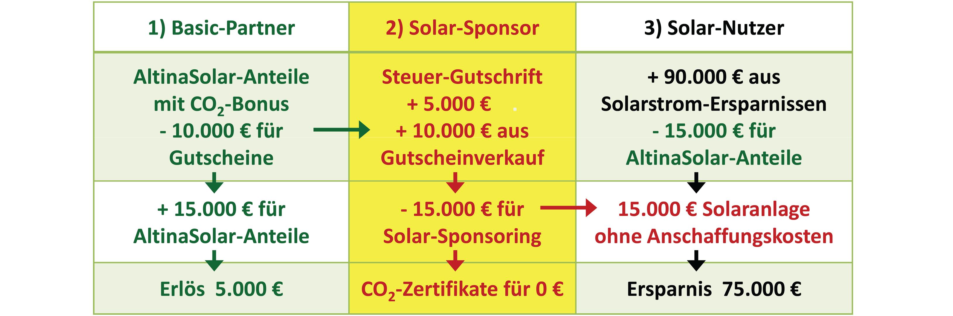 Gewerbliche Mitglieder - Solar-Sponsor
