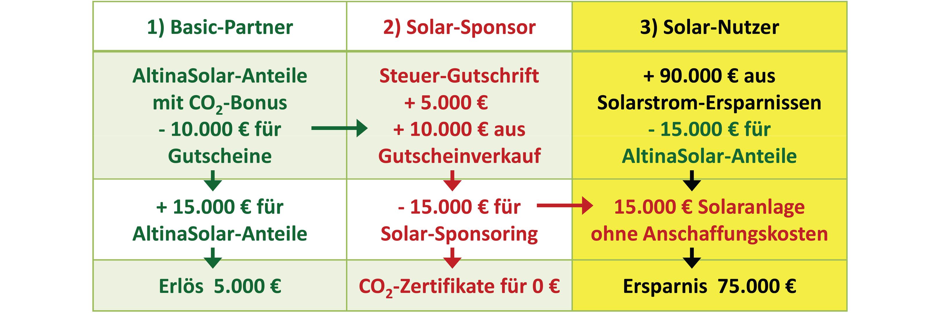 Nutzende Mitglieder - Solar-Nutzer