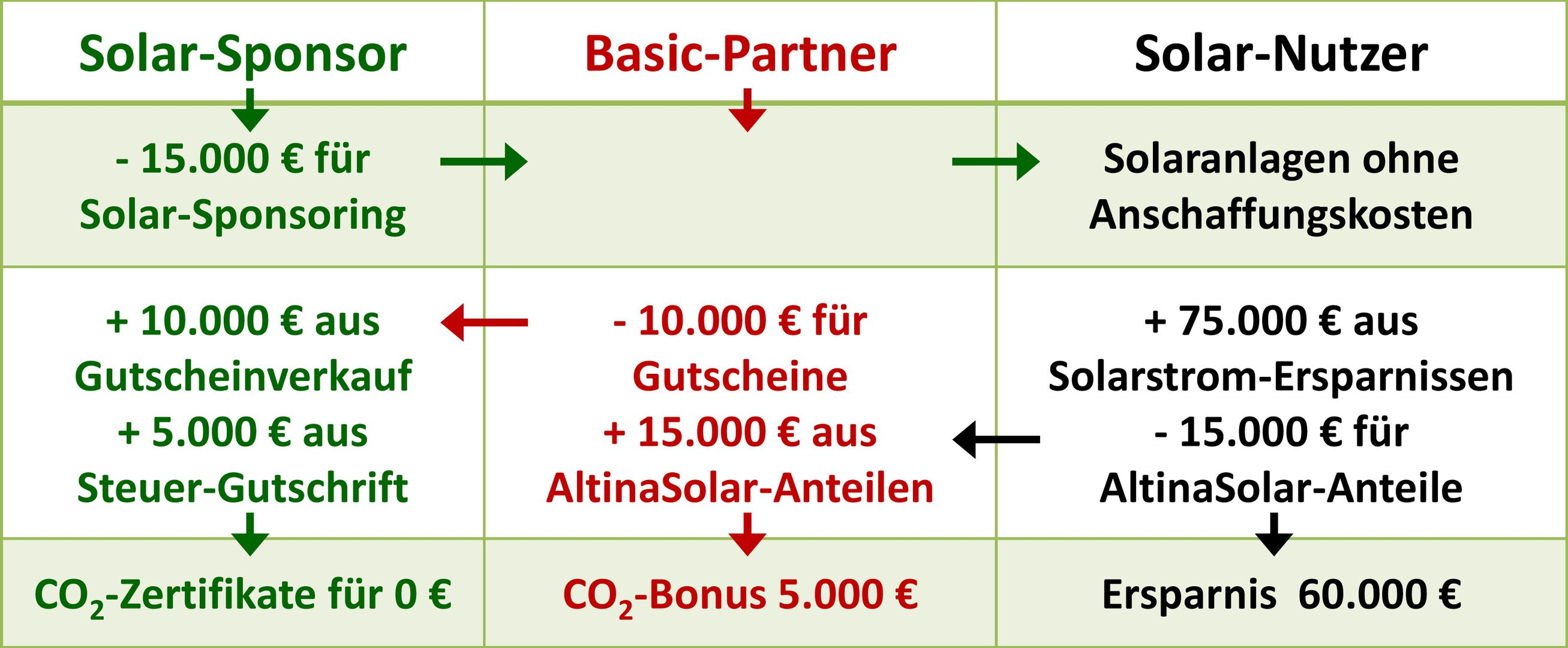 Klimaschutz zahlt die besten Zinsen! - AltinaSolar