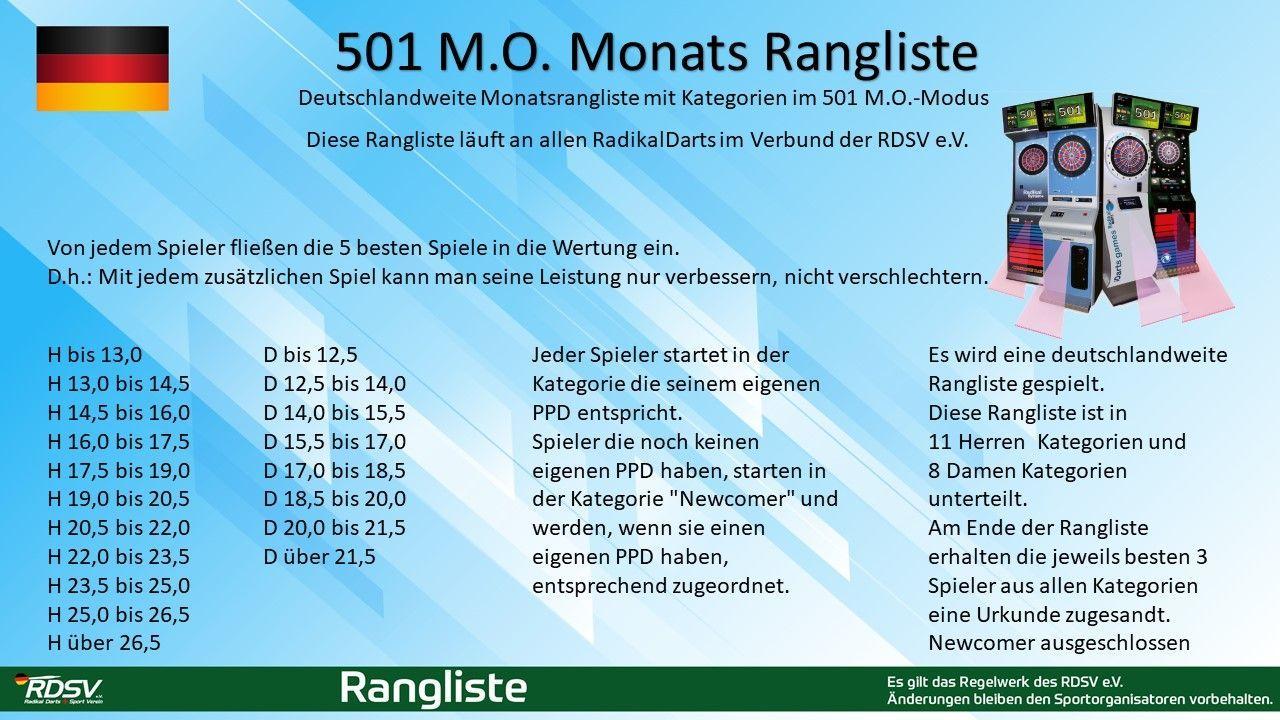 Ranglisten Deutschlandweit - Ranglisten DE